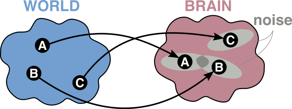 "Cartoon of mappings from world states ""A"" ""B"" and ""C"" to brain states. All three mappings contain ""noise"" so that a single world state maps to multiple brain states. This is only a problem when the noise causes two world states to be mapped to the same brain state."